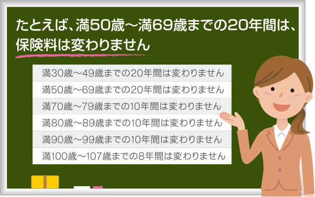 たとえば、満50歳~満69歳までの20年間は、保険料は変わりません